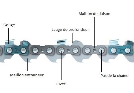 schéma représentant les types de gouges des chaines des tronconneuses